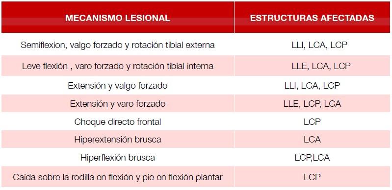 Mecanismos lesionales de la rodilla